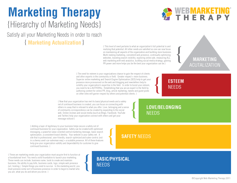 the importance of marketing for specific customers in a hospital setting Welcome to principles of marketing,  a well-designed marketing plan should inform customers of the end of the products life cycle,  specific reasons are:.