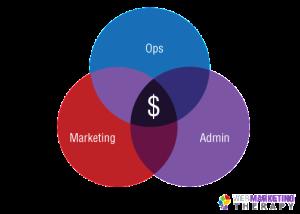 marketing_ops_admin_circles