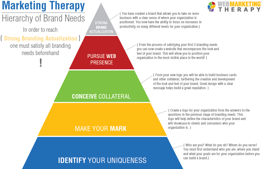 Marketing Therapy Hierarchy of Brand Needs