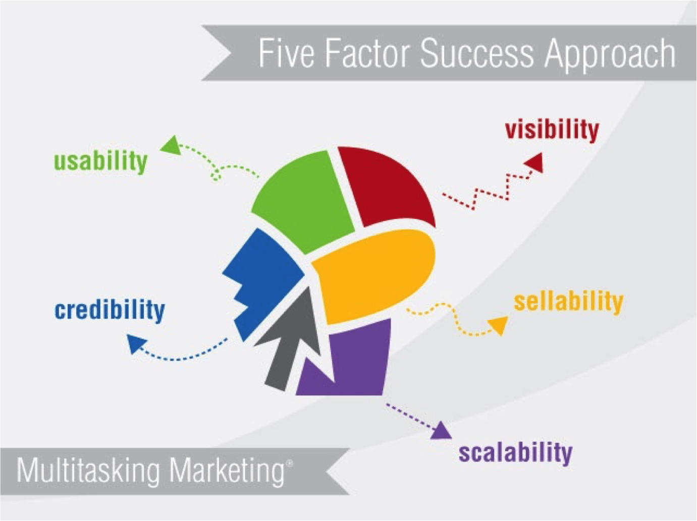 Marketing Success Lies in These Five Factors