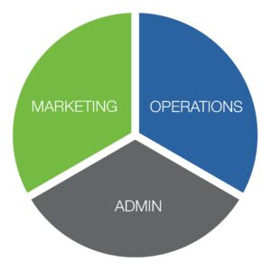 sales, operations, marketing