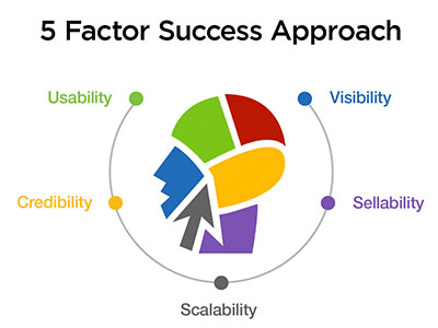 Web Marketing Therapy 5 Factor Success Approach